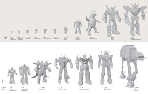 Robot and Mech size comparison by Sheharzad-Arshad
