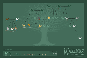 WoBS: Family tree by Eeveelutions95