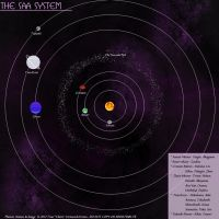 The Saa System by Ulario
