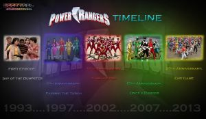 Power Rangers Timeline by scottasl