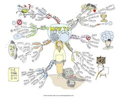 How to Refocus Mind Map by Creativeinspiration