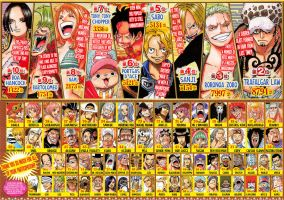 One Piece Characters Popularity Contest by weissdrum