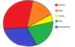 The Pie chart of WolfHome by Sonic-The-Uke