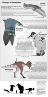 4 vertebrate types by Purple-Plasmid