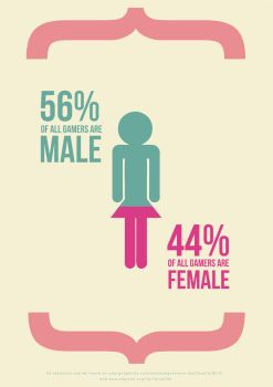 Male and female Video gaming statistic by Suckstobeyourgirl
