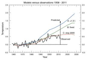 TEMPERATURES DO NOT CORRESPOND WITH CO2 by Kajm