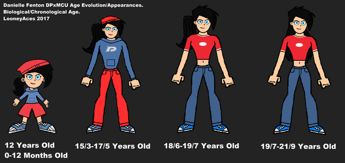 Danielle Fenton DPxMCU Age Evolution/Appearance. by LooneyAces