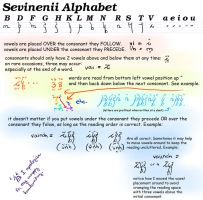 Sevinenii Alphabet Suppliment by DarlingMionette