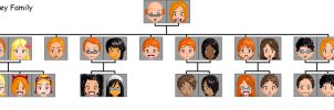 Weasley family tree by moo4freedom