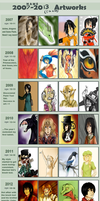 Yearly Improvement Meme by Yangyexin