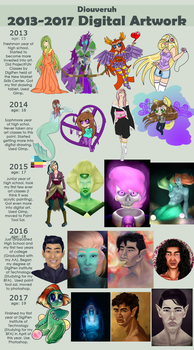 2013-2017 Improvement by Diouveruh