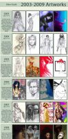 Improvements 2003 - 2009 by the-a-line