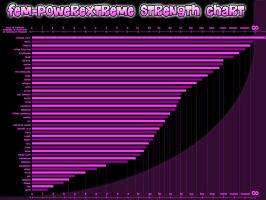 Fem-powerextreme Strength Chart by Tigersan