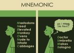 MNEMONICS by Uncle-White