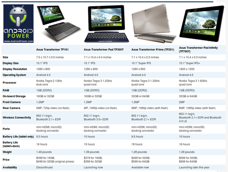 Asus Transformer Pad Comparisons by Linux4SA