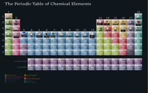 My periodic table by seapuppy
