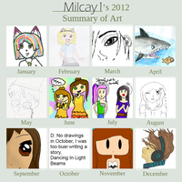 Milcay1's 2012 Summary of Art by Milcay1