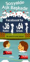 Infographic about Social Lovers by sercantunali