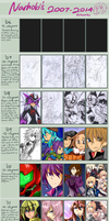 Art Improvement Meme 2007 ~ 2014 by FutatsunoKaanjitsu