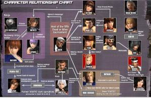 Dead or alive 5 Characters Relationship Chart by Mattyson