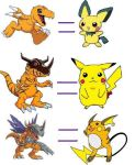 pokemon equals digimon by BBQChocobo