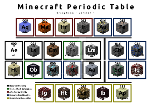 Minecraft Periodic Table v1 by CrazyRonn
