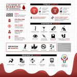 A Glimpse of Diabetes in Indonesia by Michalv
