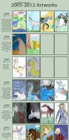 My Improvement 2005 to 2012 by byrch