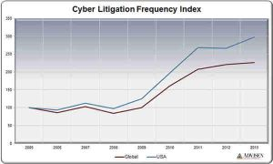Advisen Loss Insight: Focus on USA cyber cases red by leilapearse