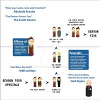 Doctor Who Season Four Specials Timeline by Lumos5000