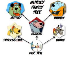 Muttley Family Tree by slappy427