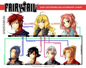 Fairy Tail Ship Offspring Relationship Chart