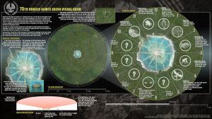 THG Catching Fire: The 75th Hunger Game's Arena by RumpleTR