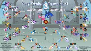 Pony Kombat Tournament 3 Results by TomFraggle