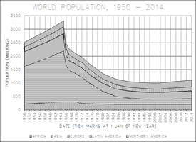TSC World Population 1950 - 2014 by TheCentipede