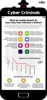 Cyber Threat Infographic by sheikhrouf23
