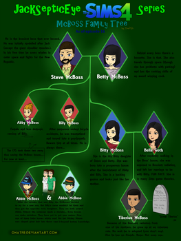 JackSepticEye Sims 4 Series - McBoss Family Tree by onatfb
