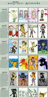 :::Improvement 2005 to 2011::: by RatchetJak