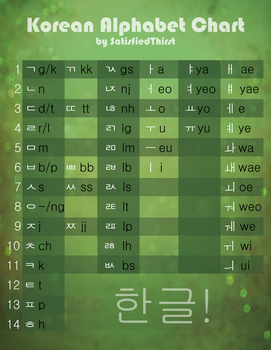 Learn Korean - Alphabet Chart . List by SatisfiedThirst