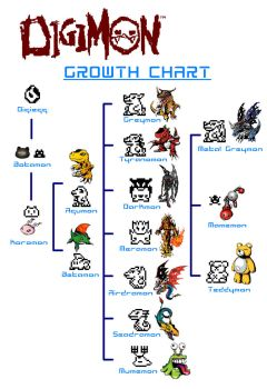 digimon growth chart by Trakker