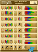 Fairy Tail Grand Magic Games team statistics by HappyAyeSir