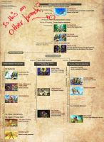 A POSSIBLE NEW BRANCH TO THE ZELDA TIME LINE!!! by LycanthropeHeart