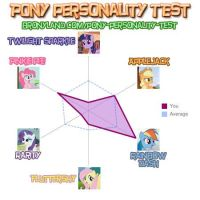 My Pony Personality *Updated* by LR-Studios
