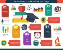 Reasons Students Give for Droppping Out Of College by AnthonyMatthews1