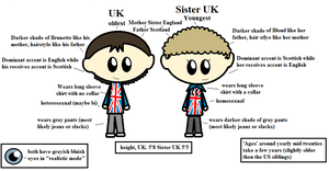 Satw UK sibling character sheet by ABtheButterfly
