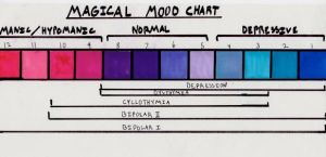 Magical Mood Chart by Dayglo14