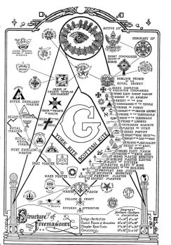 The Structure Of Freemasonry by 4mason