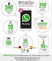 Whatsapp Services by Arpitapatel