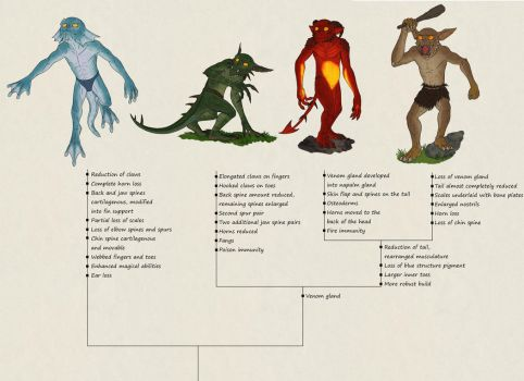 Speculative Overlord bullshit: Minion phylogeny by Ramul
