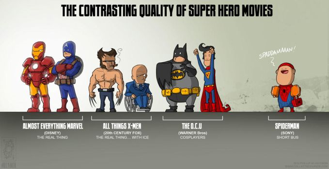 The Contrasting Quality of Super Hero Movies by jollyjack
